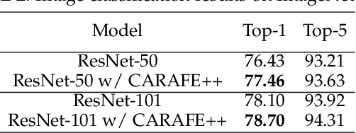 Figure 4 for CARAFE++: Unified Content-Aware ReAssembly of FEatures
