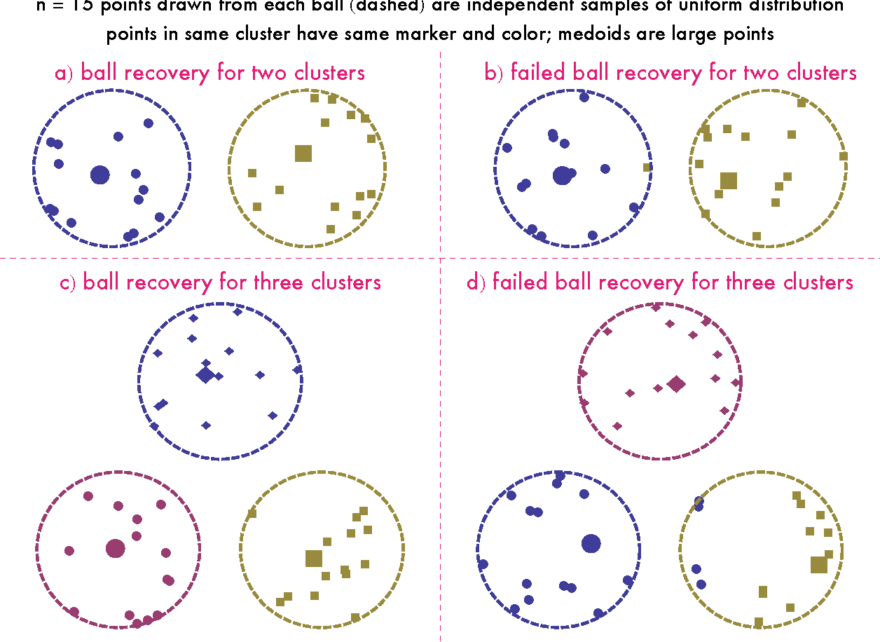 Figure 2 for Recovery guarantees for exemplar-based clustering