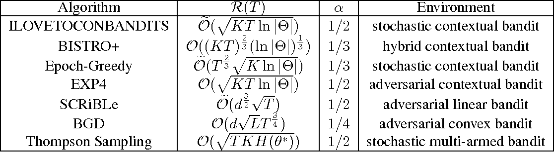 Figure 1 for Corralling a Band of Bandit Algorithms