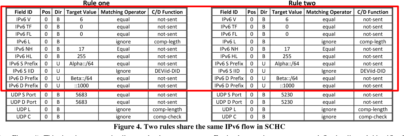 Figure 4 from LSCHC: Layered Static Context Header