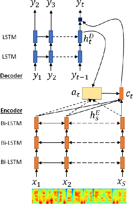 Figure 1 for Sequence-to-Sequence ASR Optimization via Reinforcement Learning