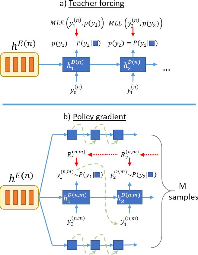 Figure 3 for Sequence-to-Sequence ASR Optimization via Reinforcement Learning