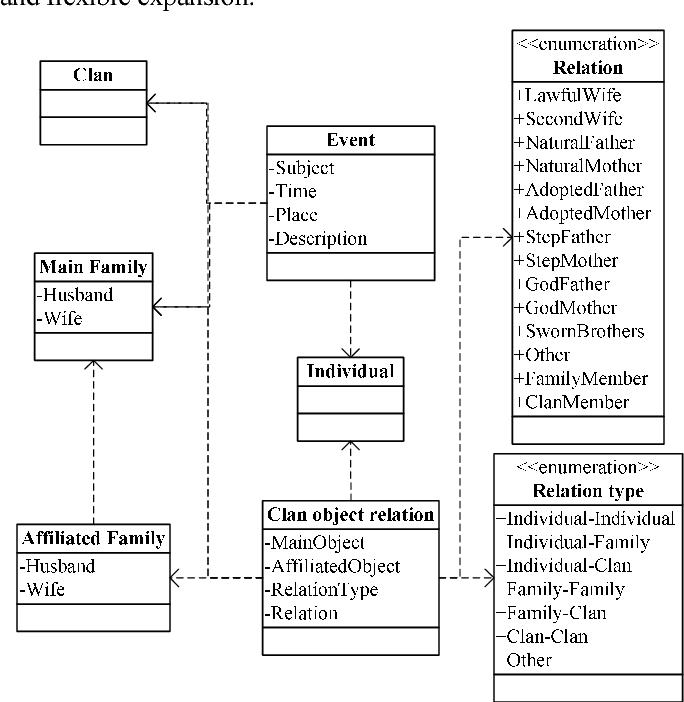 Gis based family tree information sharing and service semantic scholar figure 1 altavistaventures Gallery