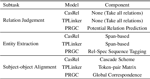 Figure 1 for PRGC: Potential Relation and Global Correspondence Based Joint Relational Triple Extraction