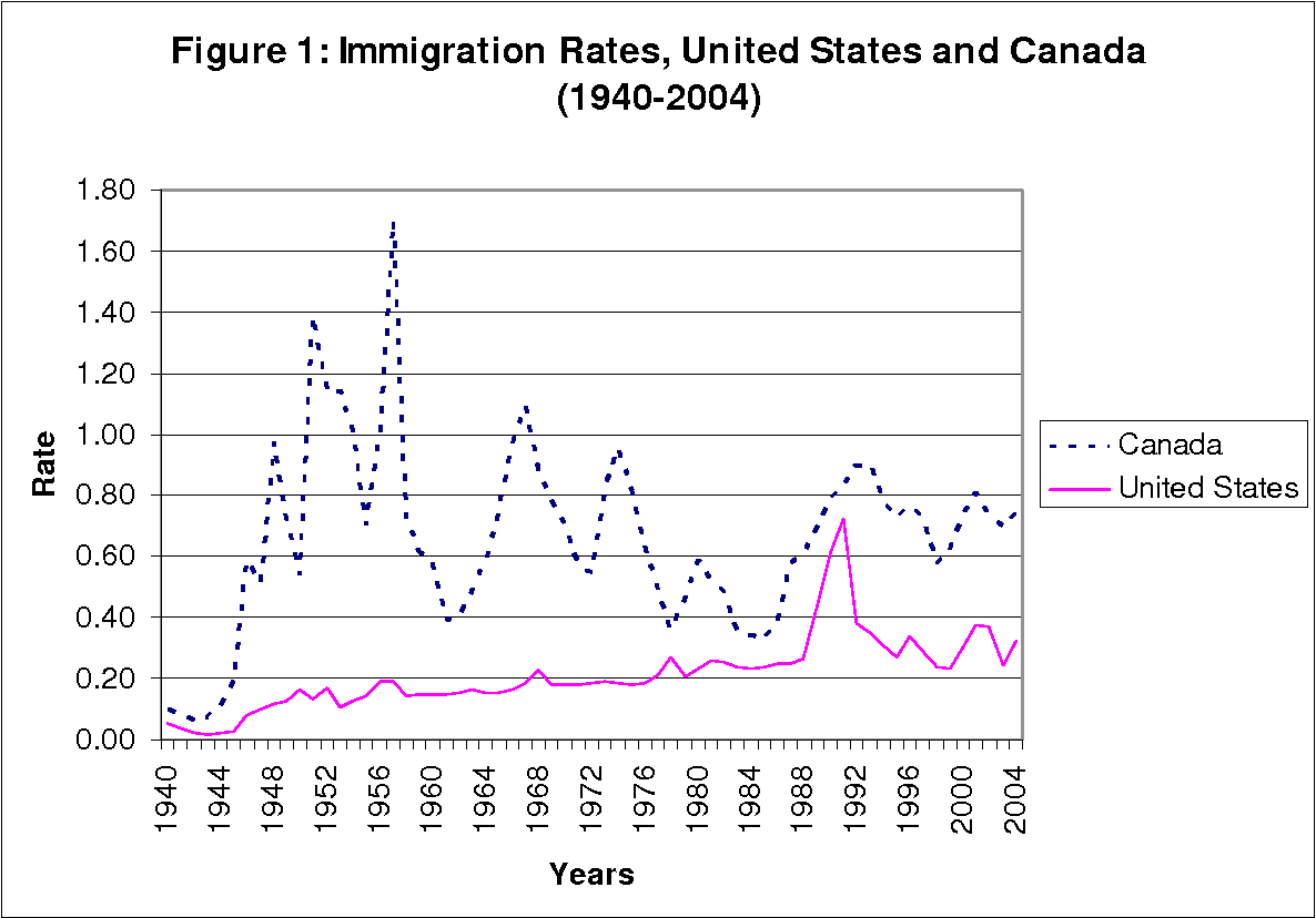Figure 1 from First and Second Generation Immigrant