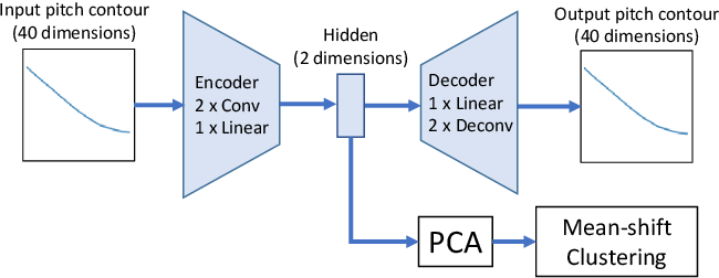 Figure 3 for Representation Learning for Discovering Phonemic Tone Contours