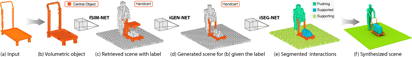 Figure 2 for Predictive and Generative Neural Networks for Object Functionality