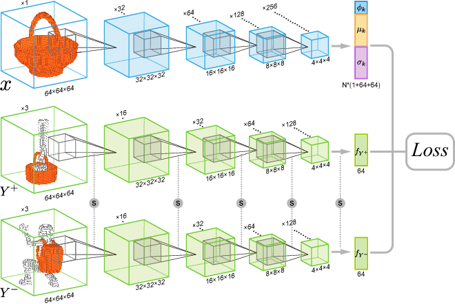 Figure 3 for Predictive and Generative Neural Networks for Object Functionality