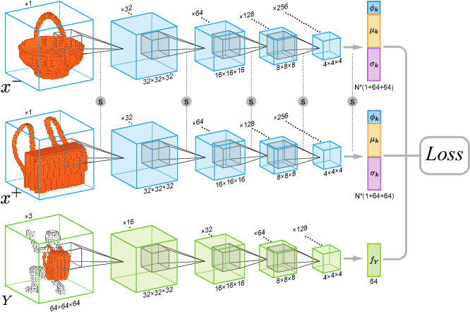 Figure 4 for Predictive and Generative Neural Networks for Object Functionality