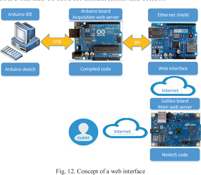 Overview of architectures with Arduino boards as building