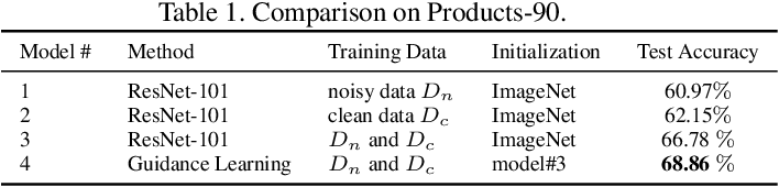 Figure 2 for Product Image Recognition with Guidance Learning and Noisy Supervision