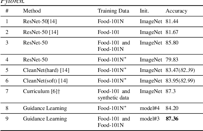 Figure 4 for Product Image Recognition with Guidance Learning and Noisy Supervision