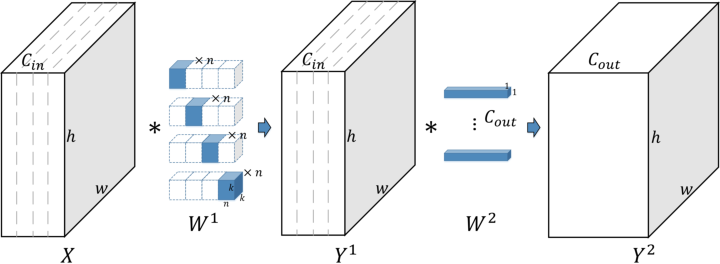 Figure 1 for Extreme Network Compression via Filter Group Approximation