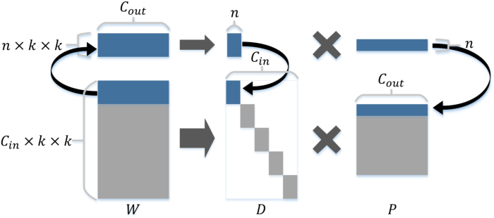 Figure 3 for Extreme Network Compression via Filter Group Approximation