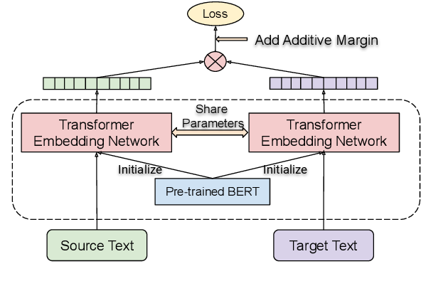 Figure 1 for Language-agnostic BERT Sentence Embedding