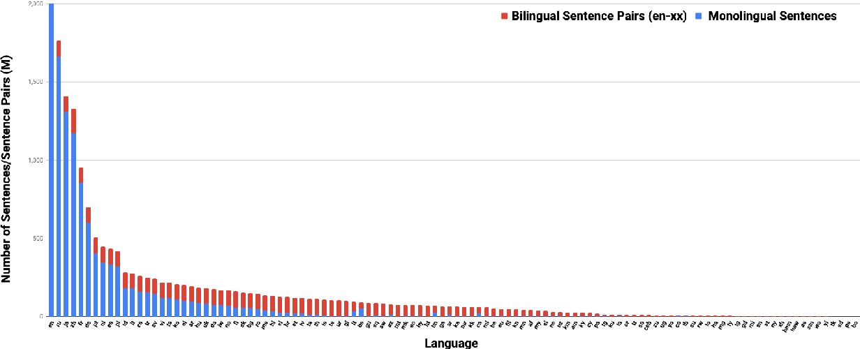 Figure 3 for Language-agnostic BERT Sentence Embedding