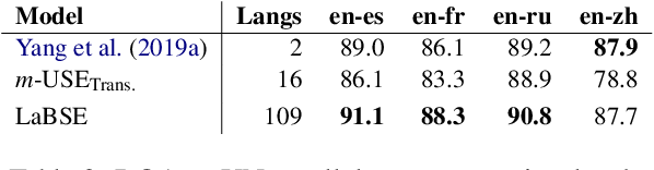 Figure 4 for Language-agnostic BERT Sentence Embedding