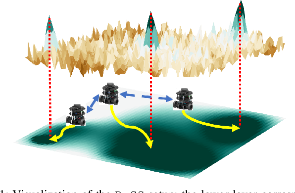Figure 1 for Multi-Robot Dynamical Source Seeking in Unknown Environments