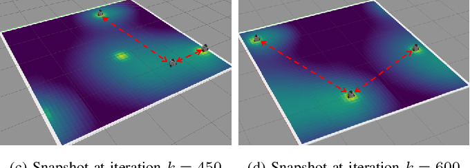 Figure 2 for Multi-Robot Dynamical Source Seeking in Unknown Environments