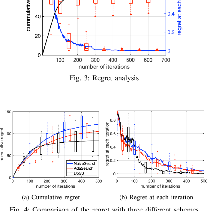 Figure 4 for Multi-Robot Dynamical Source Seeking in Unknown Environments