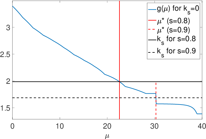 Figure 2 for Grouped sparse projection