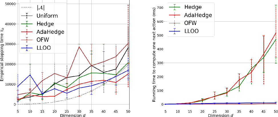Figure 2 for Efficient Pure Exploration for Combinatorial Bandits with Semi-Bandit Feedback