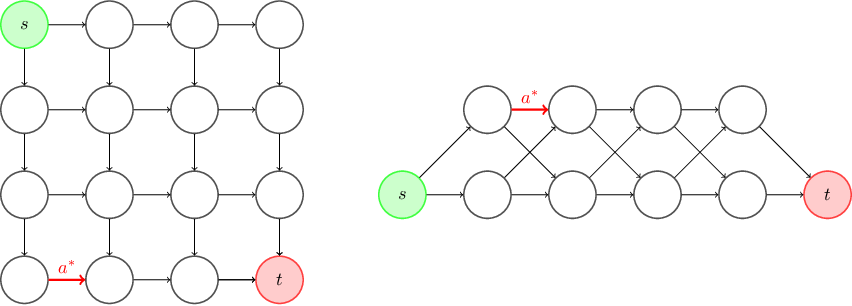 Figure 4 for Efficient Pure Exploration for Combinatorial Bandits with Semi-Bandit Feedback