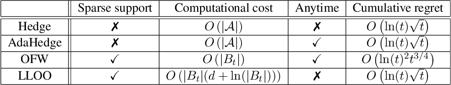 Figure 1 for Efficient Pure Exploration for Combinatorial Bandits with Semi-Bandit Feedback