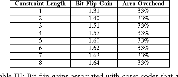 Table III from Writing cosets of a convolutional code to