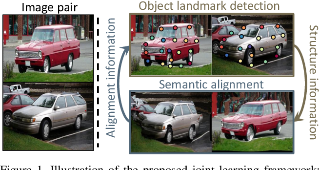 Figure 1 for Joint Learning of Semantic Alignment and Object Landmark Detection