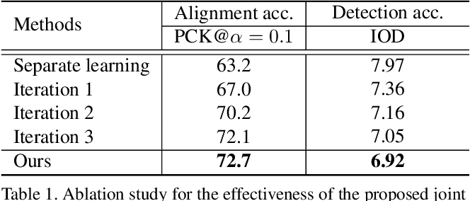 Figure 2 for Joint Learning of Semantic Alignment and Object Landmark Detection