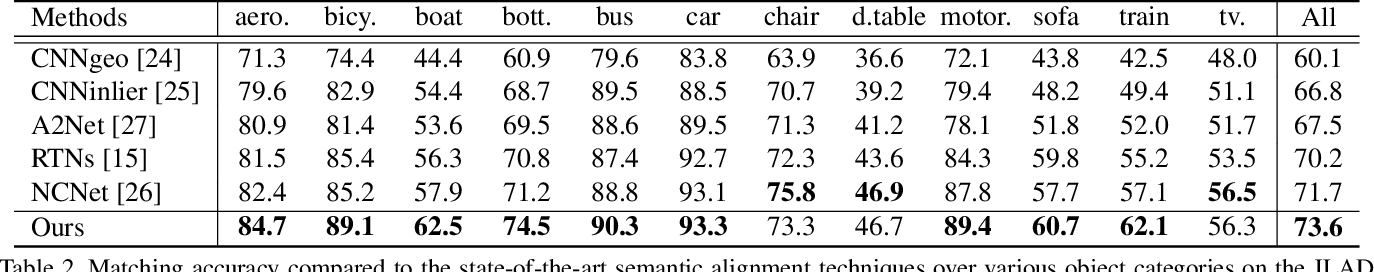Figure 4 for Joint Learning of Semantic Alignment and Object Landmark Detection