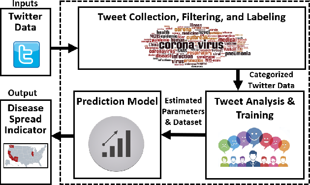 Figure 2 for CovidSens: A Vision on Reliable Social Sensing for COVID-19 Spread