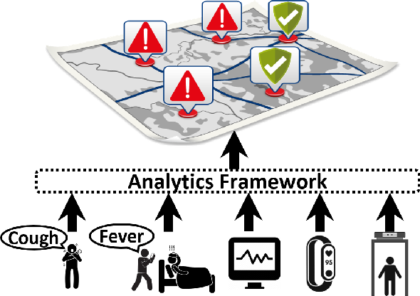 Figure 3 for CovidSens: A Vision on Reliable Social Sensing for COVID-19 Spread