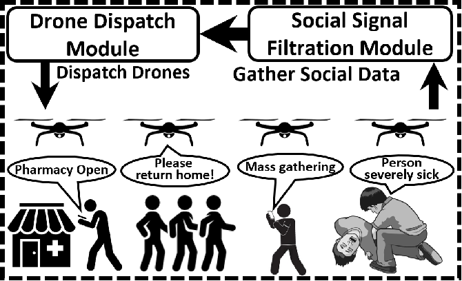 Figure 4 for CovidSens: A Vision on Reliable Social Sensing for COVID-19 Spread