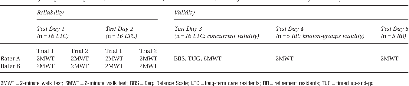 Clinical Utility Of The 2 Minute Walk Test For Olders Living In Long Term Care Semantic Scholar