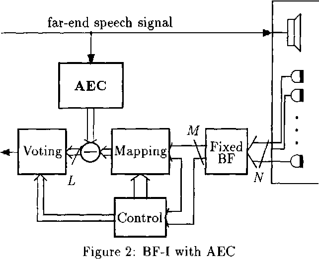 Figure 2: BF-I with AEC
