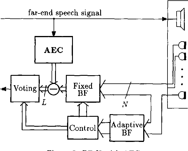 Figure 3: BF-II with AEC