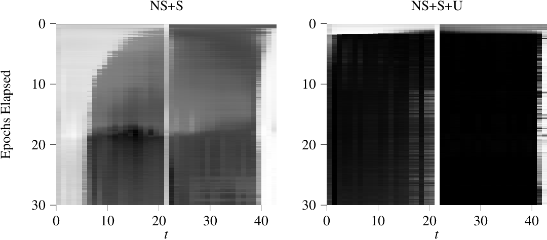 Figure 4 for Learning Hierarchical Structures with Differentiable Nondeterministic Stacks