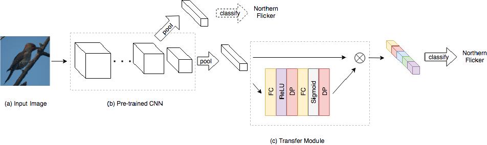 Figure 1 for Gated Transfer Network for Transfer Learning