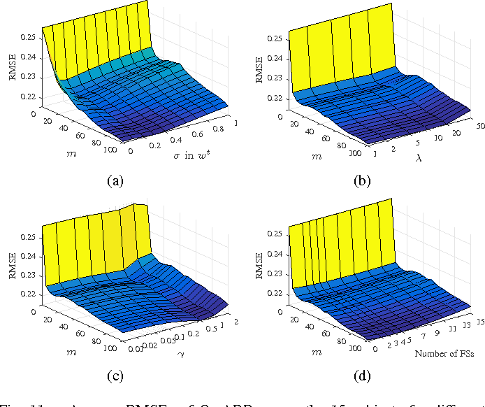 Figure 3 for Driver Drowsiness Estimation from EEG Signals Using Online Weighted Adaptation Regularization for Regression (OwARR)