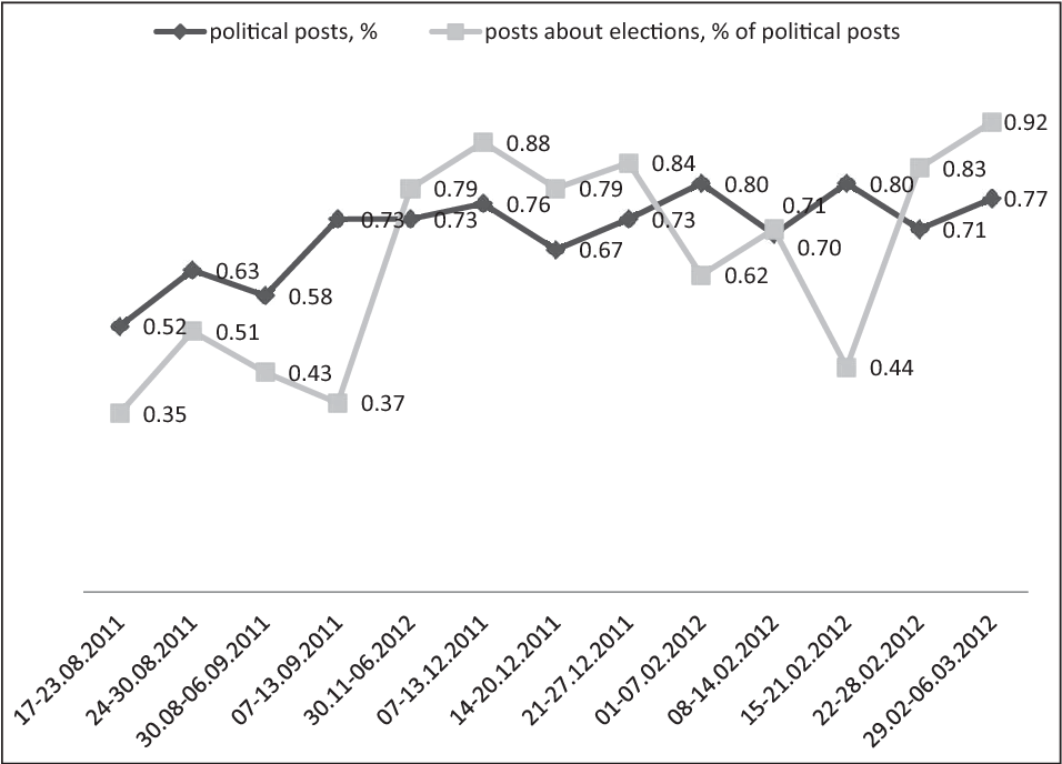Figure 2 from 'LiveJournal Libra!': The political