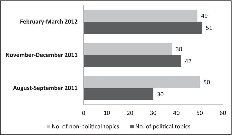 Table 1 from 'LiveJournal Libra!': The political blogosphere