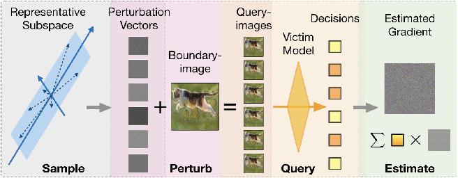 Figure 3 for QEBA: Query-Efficient Boundary-Based Blackbox Attack