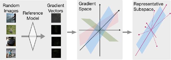 Figure 4 for QEBA: Query-Efficient Boundary-Based Blackbox Attack