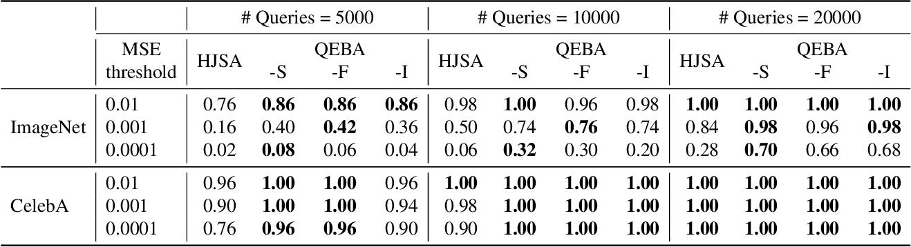 Figure 2 for QEBA: Query-Efficient Boundary-Based Blackbox Attack