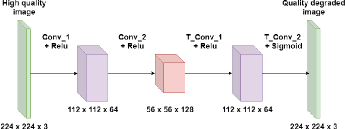 Figure 3 for A Simple Domain Shifting Networkfor Generating Low Quality Images