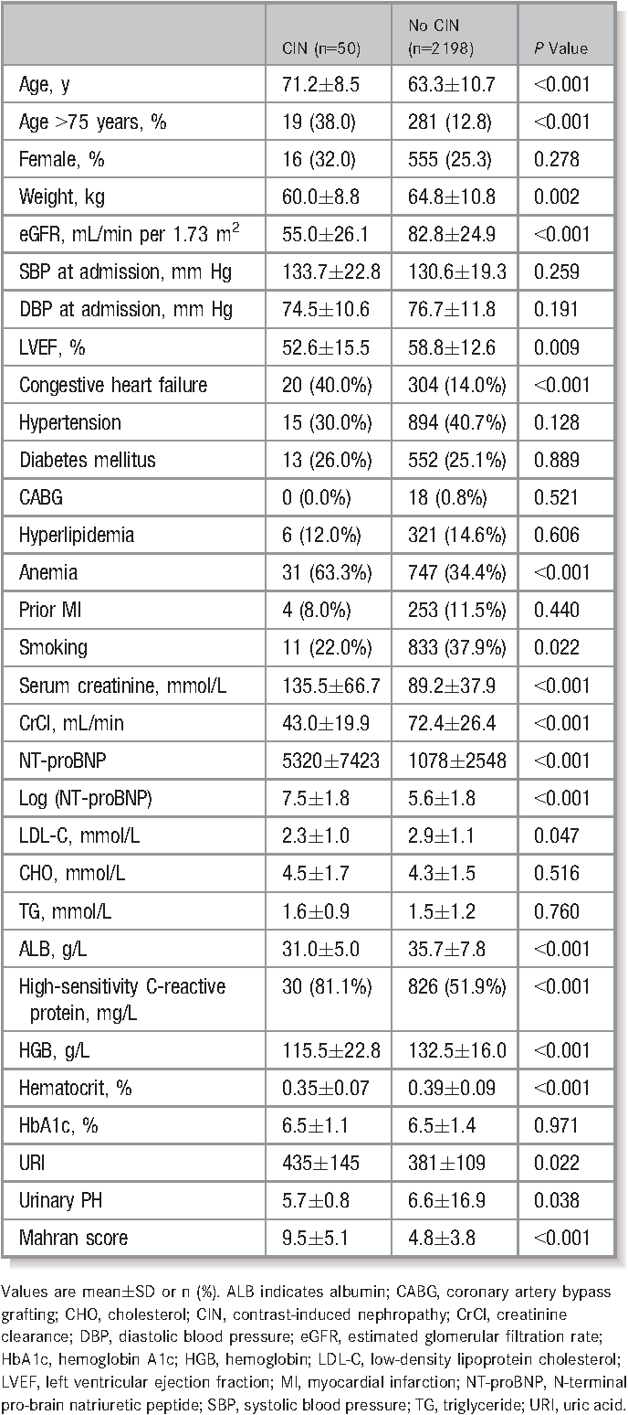 Table 1. Baseline Characteristics for Patients With and Without CIN