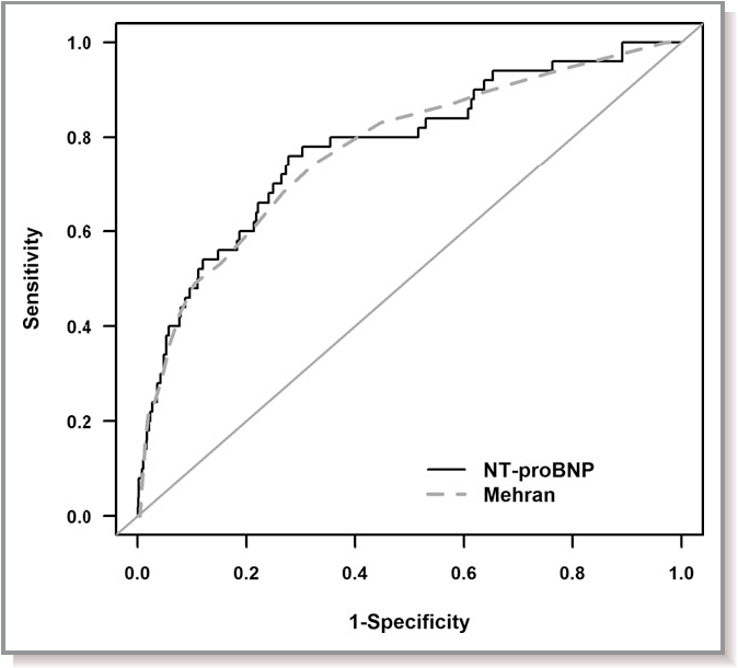 Figure 1. Receiver operating characteristic curve analysis for Nterminal pro-brain natriuretic peptide (NT-proBNP) and Mehran scores in the prediction of contrast-induced nephropathy (C=0.7657 vs C=0.7729; P=0.8431).