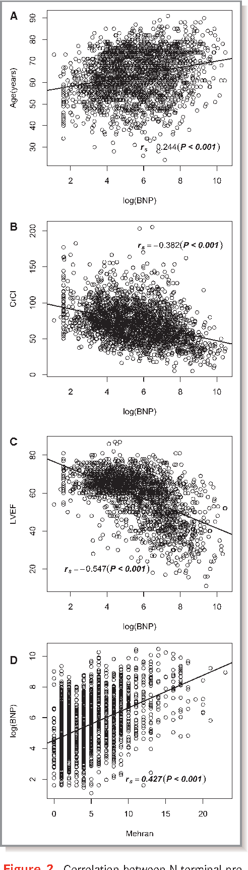 Figure 2. Correlation between N-terminal probrain natriuretic peptide (BNP) and age (A), creatinine clearance (CrCl) (B), left ventricular ejection fraction (LVEF) (C), and Mehran contrast-induced nephropathy score (D).